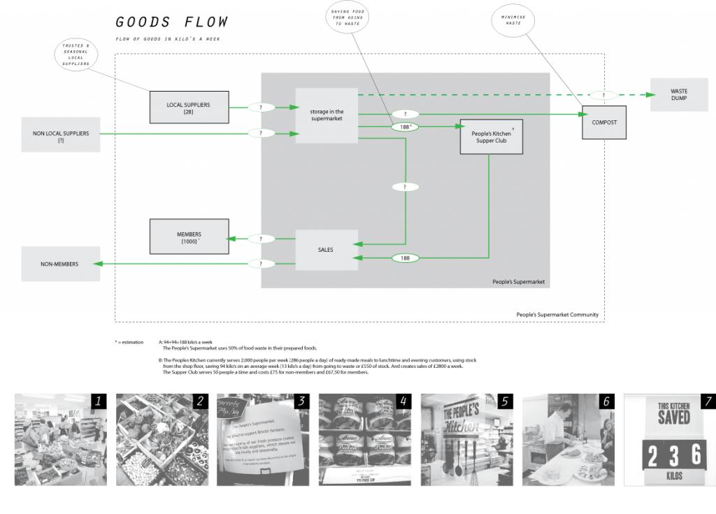 FLOW1: flow of goods