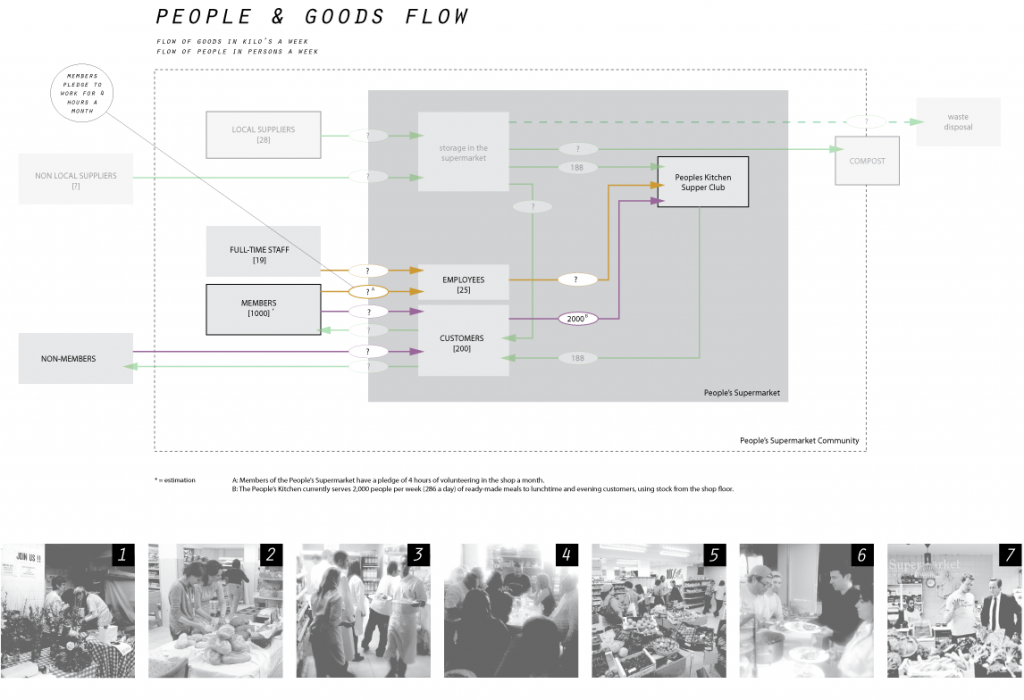 FLOW2: flow of people & goods