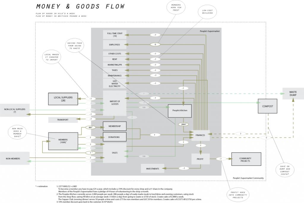 FLOW3: flow of money & goods