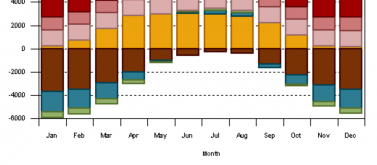 Annual Heat and Colling Load progression