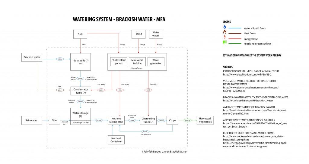 MFA Diagram of JFB on Brackish Water