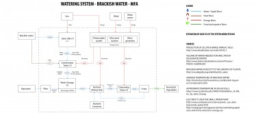 MFA Diagram of JFB on Brackish Water
