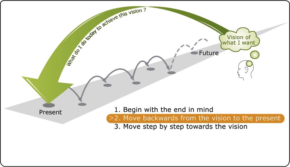 Backcasting The Natural Step Insideflows