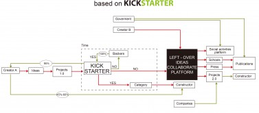 Left - over ideas platform flow