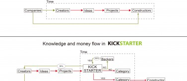 KICKSTARTER vs Traditional design process