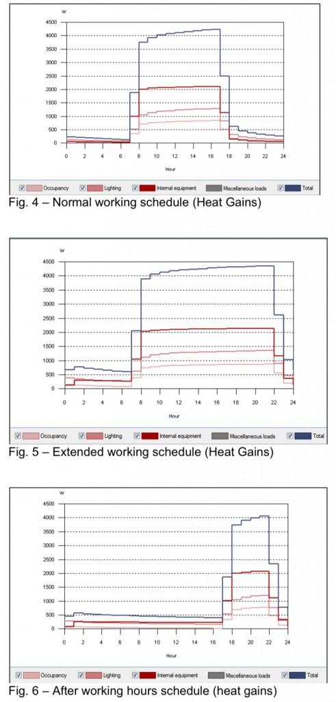 Heat Gains different schedules