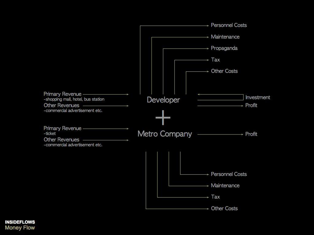 scheme of money flow-3