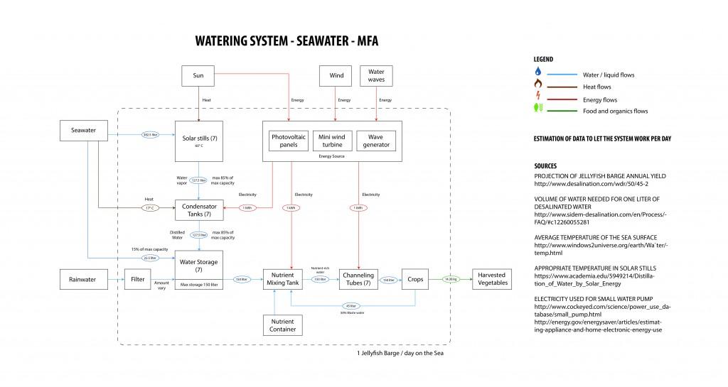 MFA Diagram of JFB on Seawater