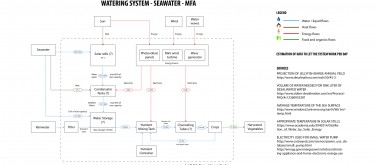 MFA Diagram of JFB on Seawater