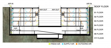 Natural ventilation for hall area and thermal labyrinth for typical room ventilation