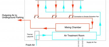 Schematic diagram of the air flows