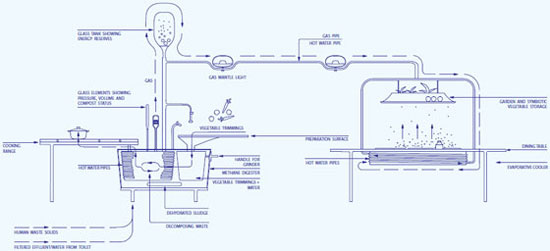 Bio-digester+Larder components and process drawing