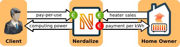 Nerdalize server heating system