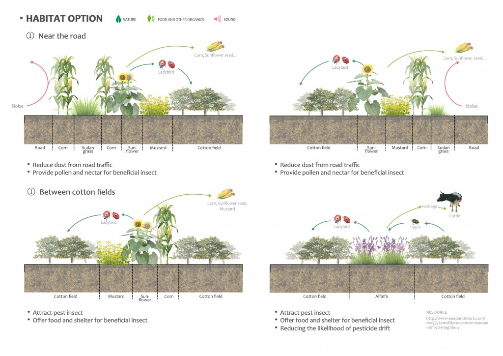 plant habitat1
