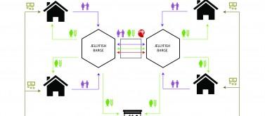 Community Flow Scheme