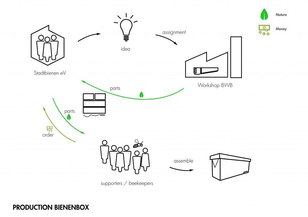 Production Bienenbox