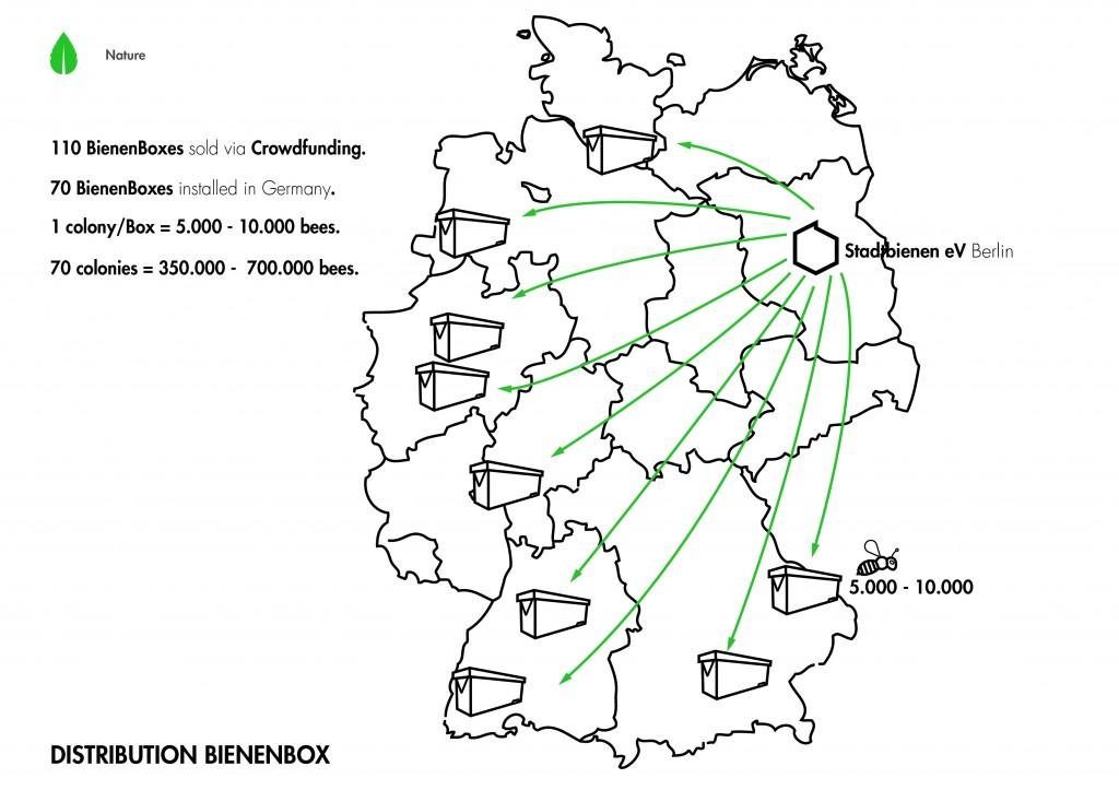 Distribution Bienenbox