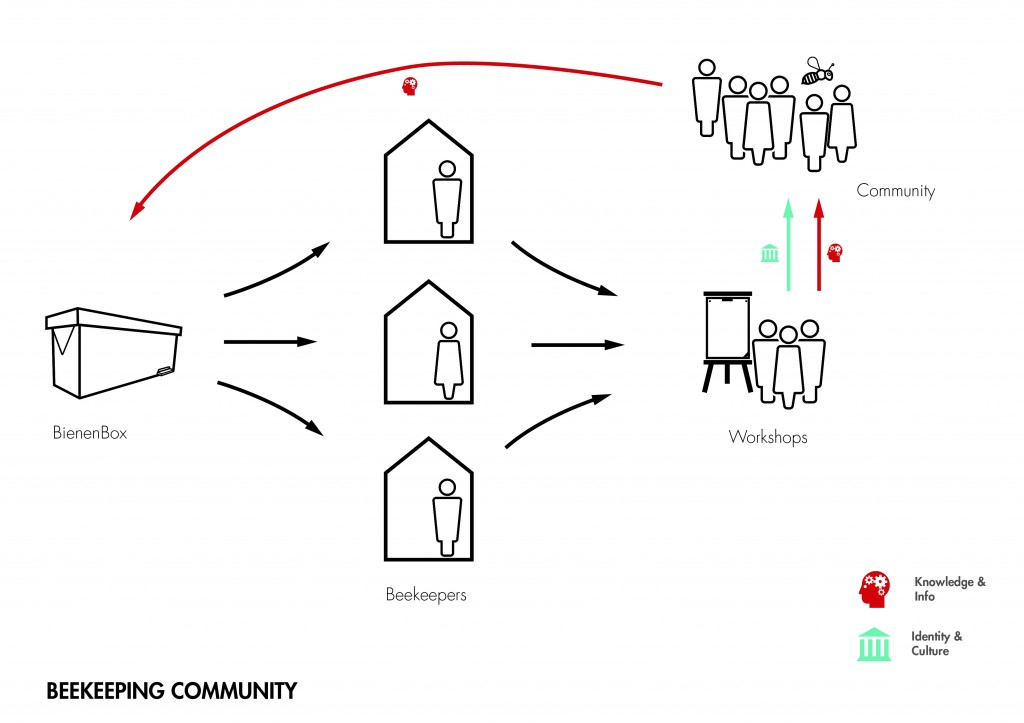 Community and knowledge