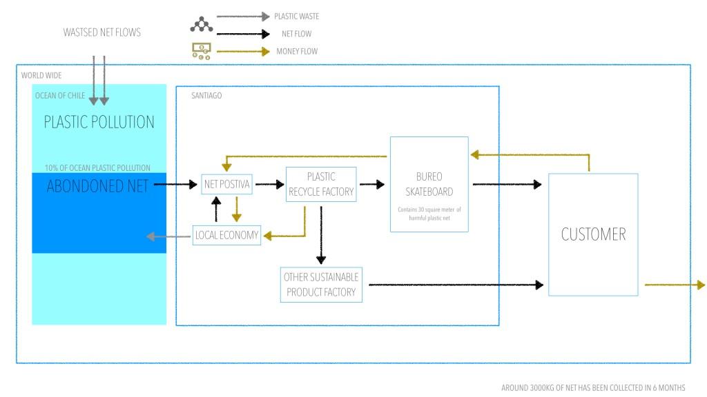 Flows Map of Bureo Skateboard