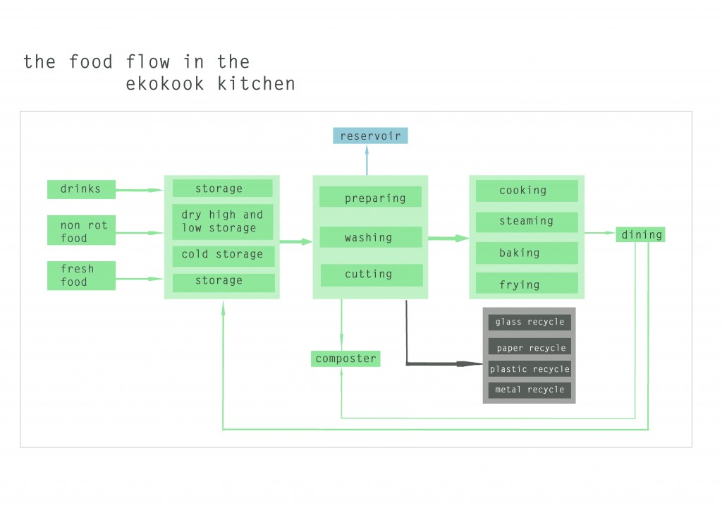 scheme of flow of food
