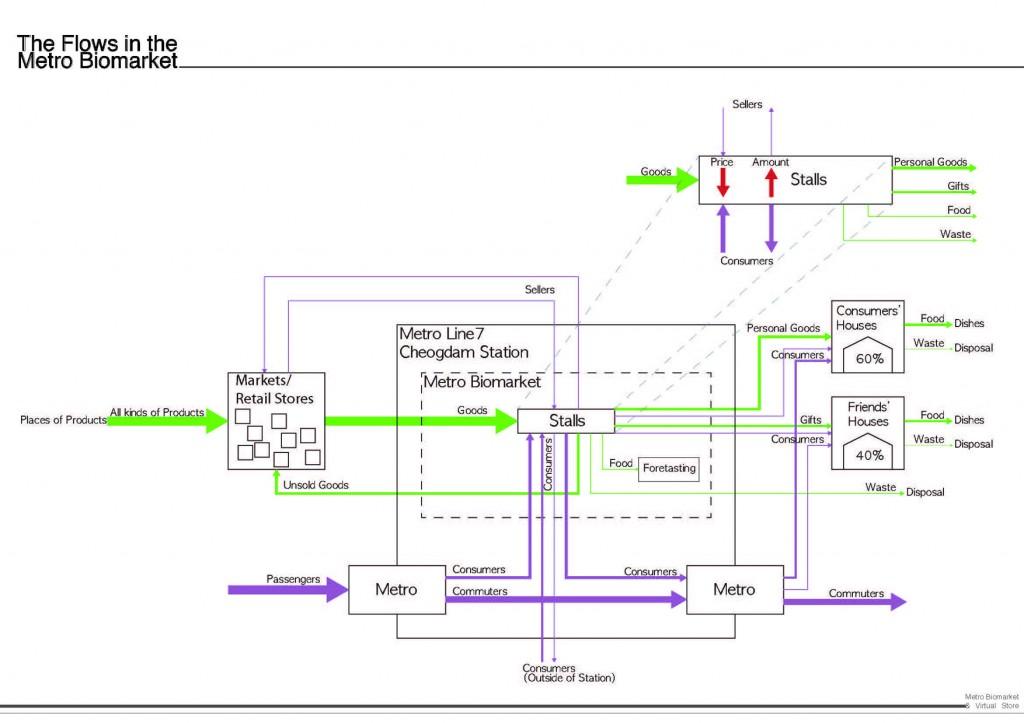 metro biomarket-scheme01