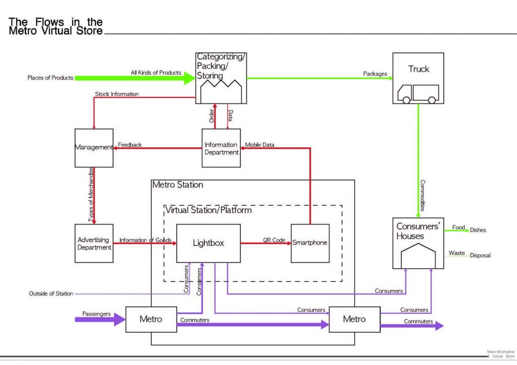 metro virtual store-analysis01