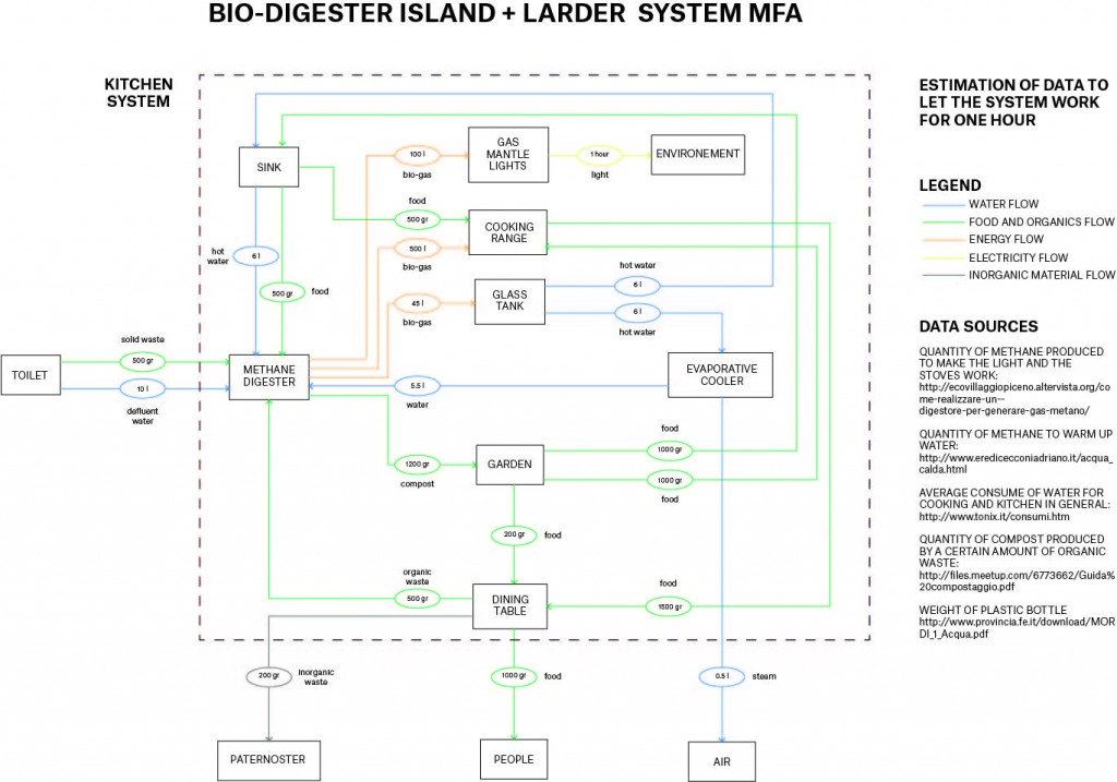 Kitchen system mfa with estimation of data