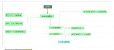 scheme of flow of organics