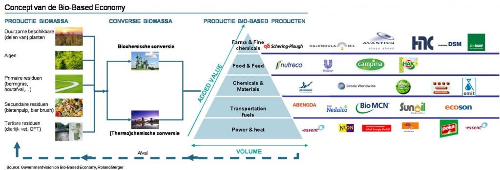 Concept van de Biobased Economy