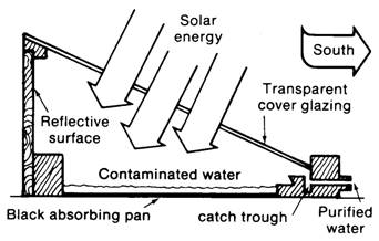 How Solar Still Works