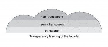 Transparency layering in the facade