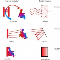 alt Heat transmission