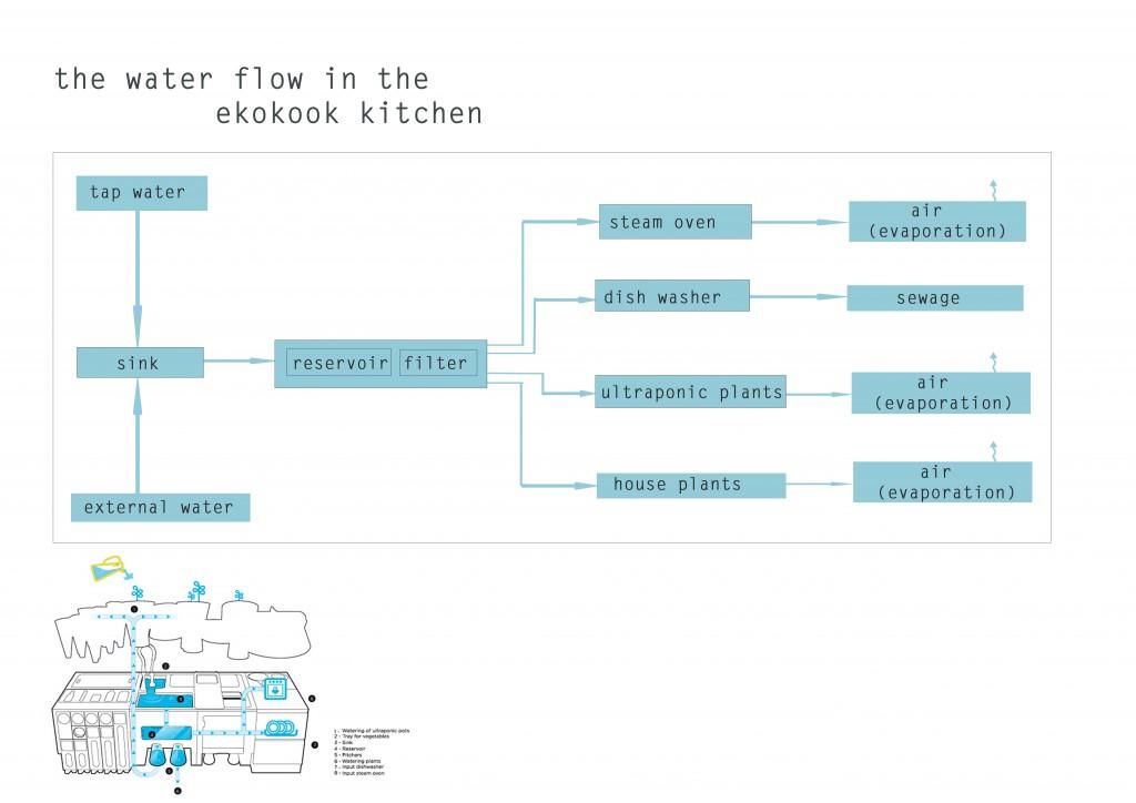 scheme of flow of water